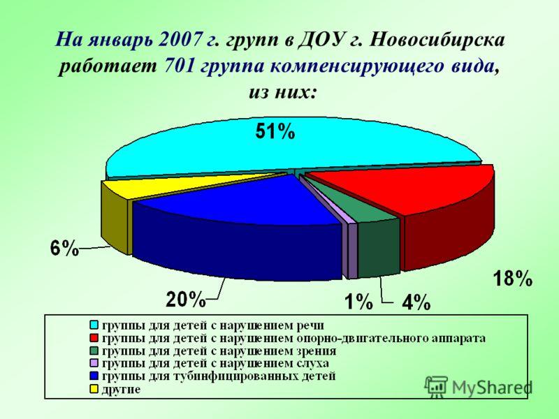На январь 2007 г. групп в ДОУ г. Новосибирска работает 701 группа компенсирующего вида, из них: