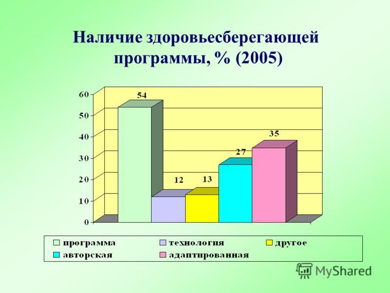 Наличие здоровьесберегающей программы, % (2005)