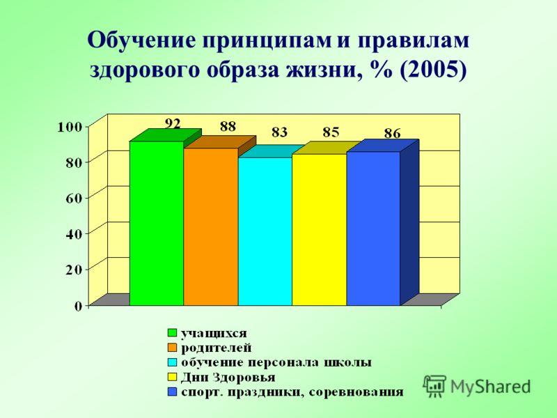 Обучение принципам и правилам здорового образа жизни, % (2005)
