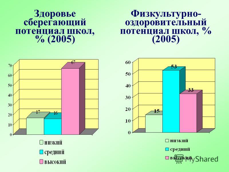 Здоровье сберегающий потенциал школ, % (2005) Физкультурно- оздоровительный потенциал школ, % (2005)