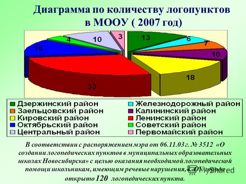 Диаграмма по количеству логопунктов в МООУ ( 2007 год) В соответствии с распоряжением мэра от 06.11.03 г. 3512 «О создании логопедических пунктов в муниципальных образовательных школах Новосибирска» с целью оказания необходимой логопедической помощи