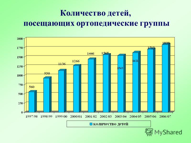 Количество детей, посещающих ортопедические группы