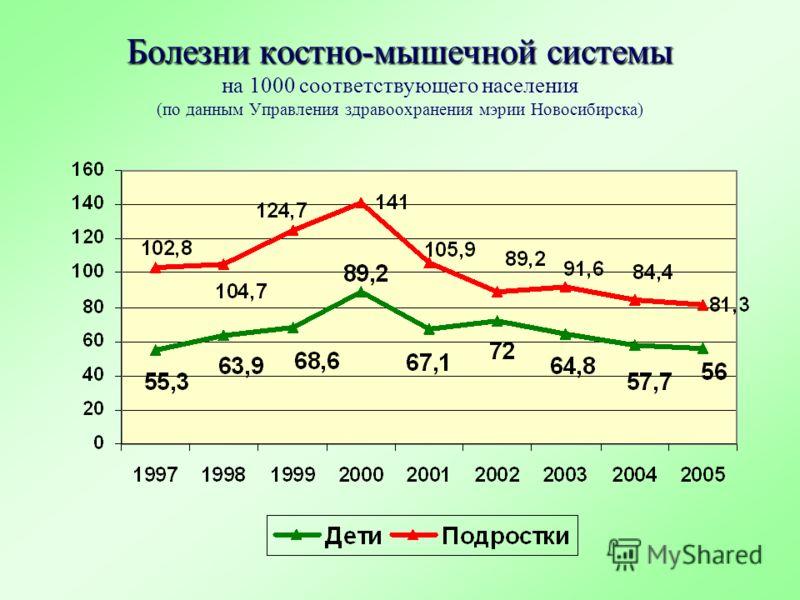 Болезни костно-мышечной системы Болезни костно-мышечной системы на 1000 соответствующего населения (по данным Управления здравоохранения мэрии Новосибирска)