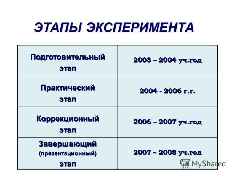 Подготовительныйэтап 2003 – 2004 уч.год Практическийэтап 2004 - 2006 г.г. Коррекционныйэтап 2006 – 2007 уч.год Завершающий(презентационный)этап 2007 – 2008 уч.год ЭТАПЫ ЭКСПЕРИМЕНТА