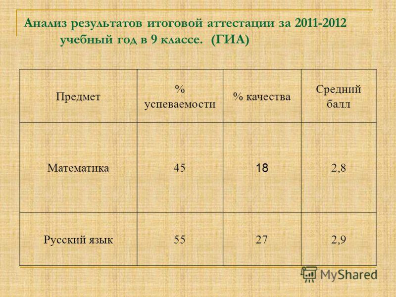 Анализ результатов итоговой аттестации за 2011-2012 учебный год в 9 классе. (ГИА) Предмет % успеваемости % качества Средний балл Математика45 18 2,8 Русский язык55272,9