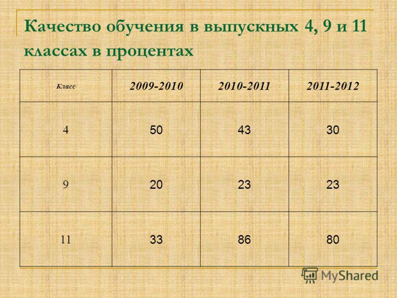 Качество обучения в выпускных 4, 9 и 11 классах в процентах Класс 2009-20102010-20112011-2012 4 504330 9 2023 11 338680