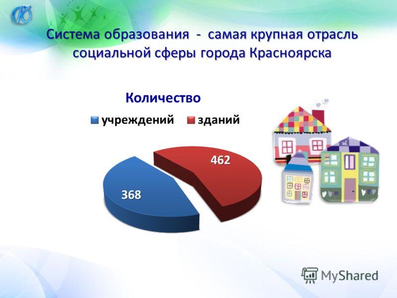 Система образования - самая крупная отрасль социальной сферы города Красноярска
