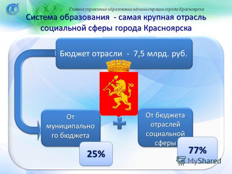 Главное управление образование администрации города Красноярска Система образования - самая крупная отрасль социальной сферы города Красноярска Бюджет отрасли - 7,5 млрд. руб. От муниципально го бюджета 25%25% От бюджета отраслей социальной сферы 77%