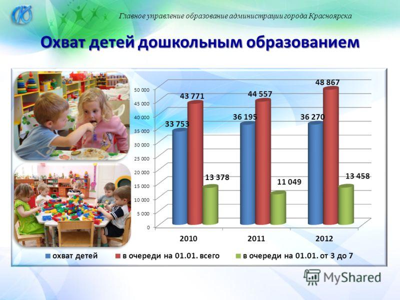 Главное управление образование администрации города Красноярска Охват детей дошкольным образованием
