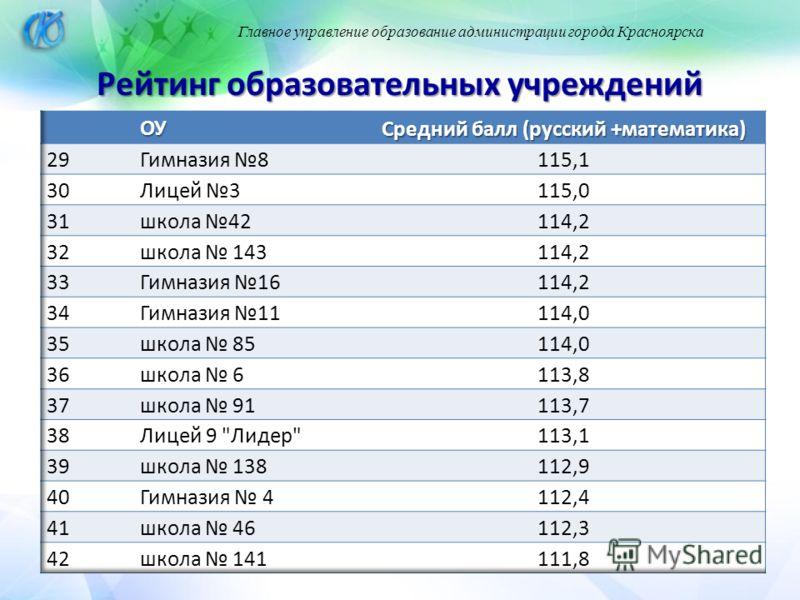 Главное управление образование администрации города Красноярска Рейтинг образовательных учреждений