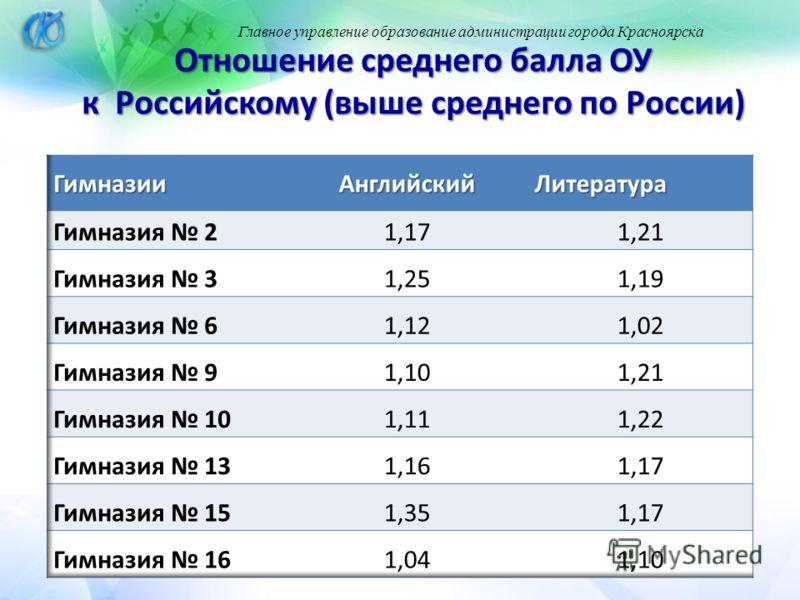 Главное управление образование администрации города Красноярска Отношение среднего балла ОУ к Российскому (выше среднего по России)