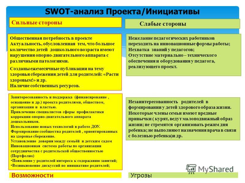 SWOT-анализ Проекта/Инициативы Общественная потребность в проекте Актуальность, обусловленная тем, что большое количество детей дошкольного возраста имеют нарушения опорно-двигательного аппарата с различными патологиями. Созданы ежемесячные публикаци