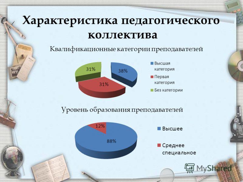 Характеристика педагогического коллектива Квалификационные категории преподавателей Уровень образования преподавателей 31% 88% 12%