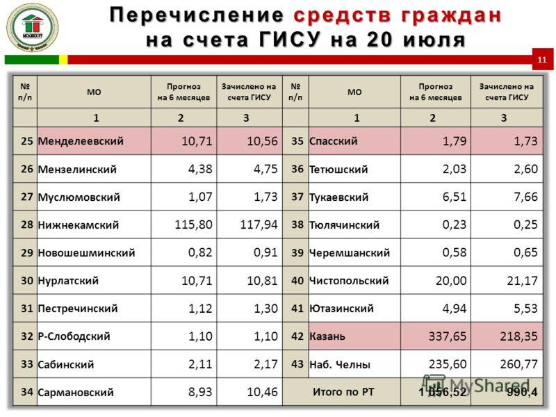 Перечисление средств граждан на счета ГИСУ на 20 июля 11