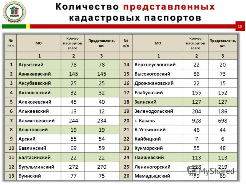 Количество представленных кадастровых паспортов 15