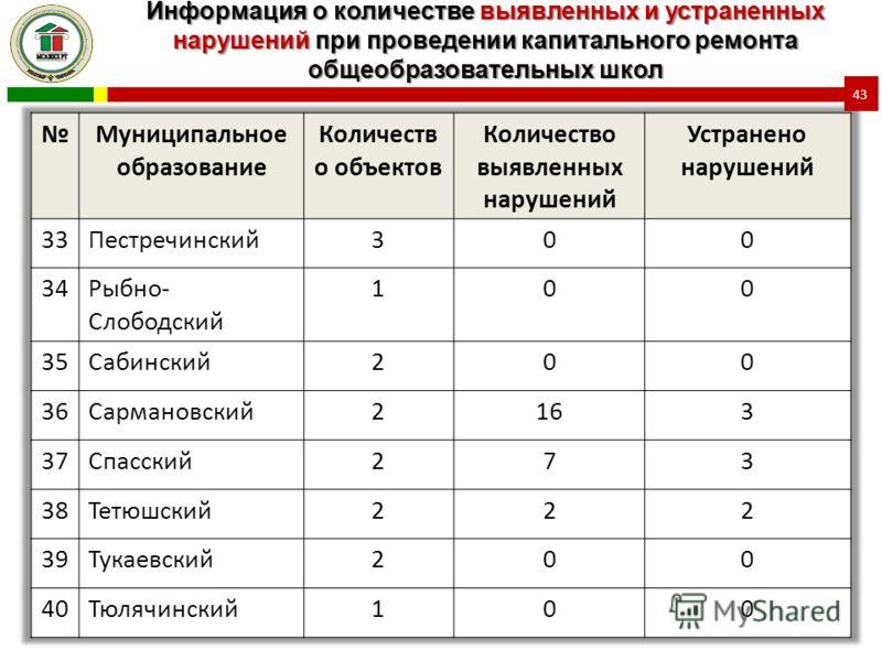 Информация о количестве выявленных и устраненных нарушений при проведении капитального ремонта общеобразовательных школ 43