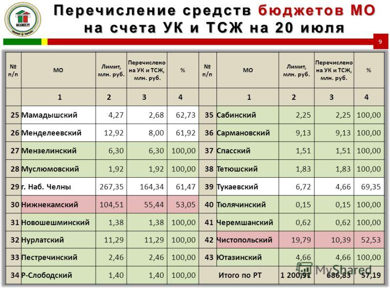 Перечисление средств бюджетов МО на счета УК и ТСЖ на 20 июля 9