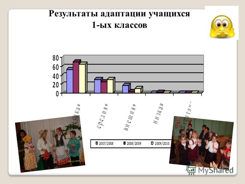 Результаты адаптации учащихся 1-ых классов