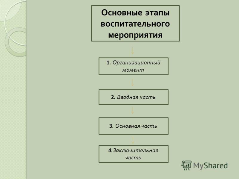 Основные этапы воспитательного мероприятия 2. Вводная часть 3. Основная часть 1. Организационный момент 4. Заключительная часть