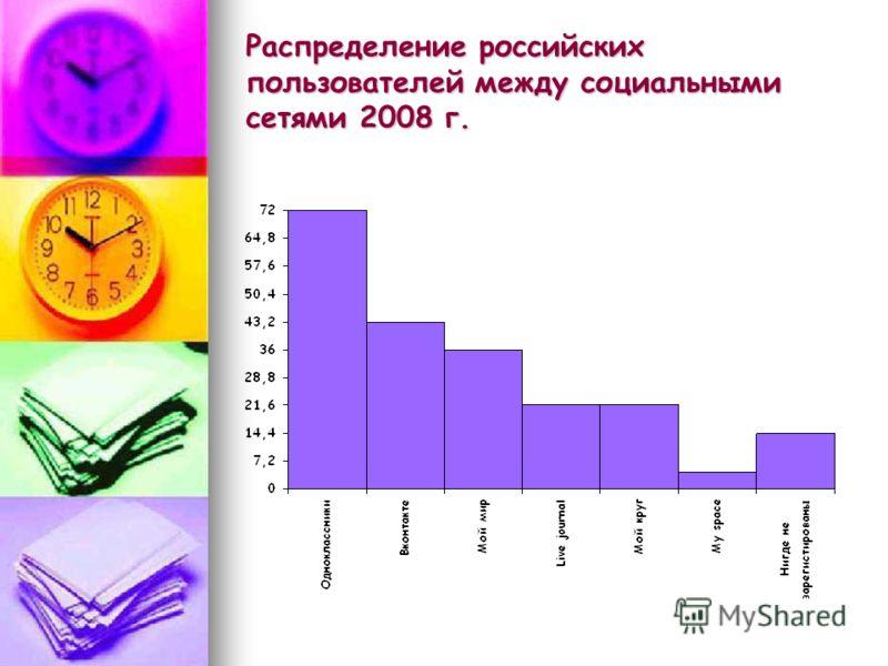 Распределение российских пользователей между социальными сетями 2008 г.