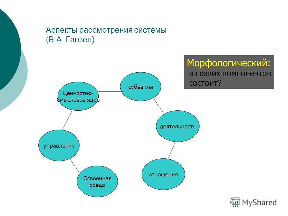 Аспекты рассмотрения системы (В.А. Ганзен) Ценностно- Смысловое ядро субъекты деятельность отношения Освоенная среда управление Морфологический: из каких компонентов состоит?