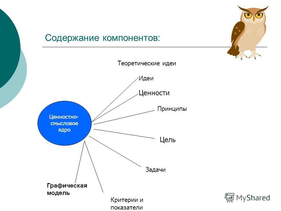 Содержание компонентов: Ценностно- смысловое ядро Теоретические идеи Принципы Ценности Цель Задачи Критерии и показатели Идеи Графическая модель