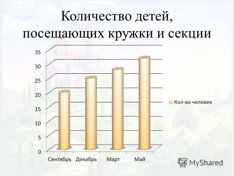 Количество детей, посещающих кружки и секции