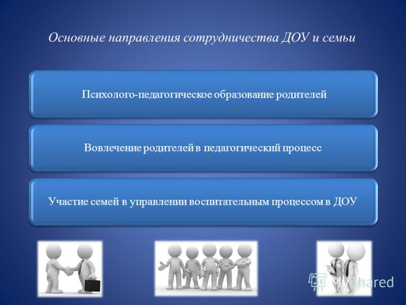 Основные направления сотрудничества ДОУ и семьи Психолого-педагогическое образование родителей Вовлечение родителей в педагогический процесс Участие семей в управлении воспитательным процессом в ДОУ