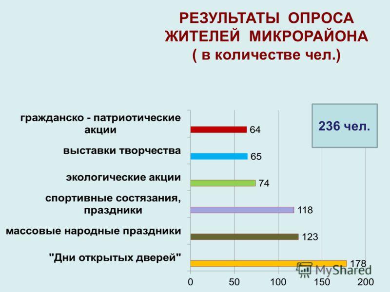 РЕЗУЛЬТАТЫ ОПРОСА ЖИТЕЛЕЙ МИКРОРАЙОНА ( в количестве чел.) 236 чел.