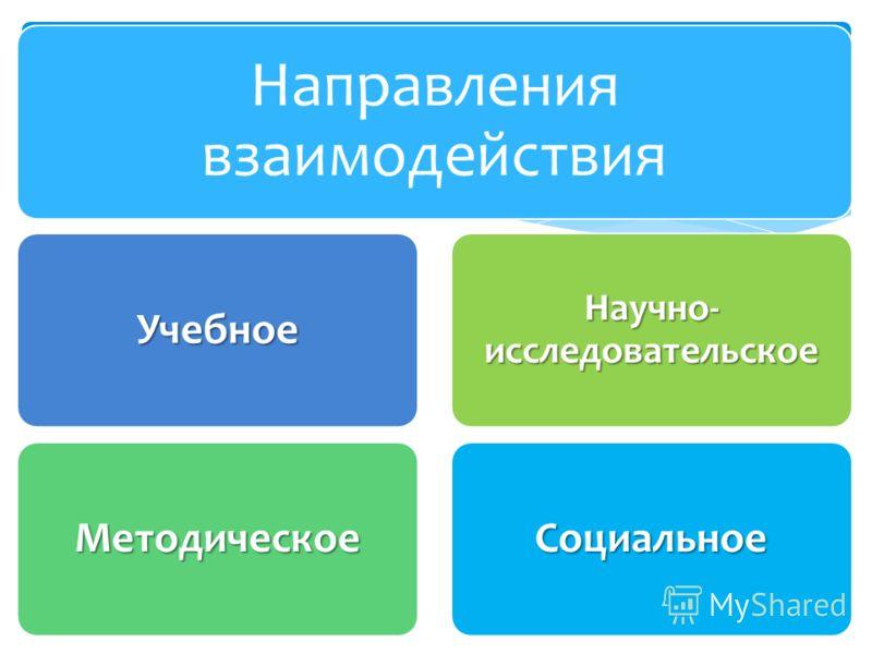 Направления взаимодействия Учебное Методическое Научно- исследовательское Социальное