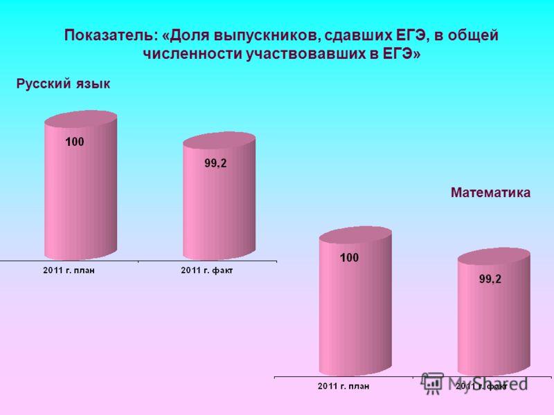 Показатель: «Доля выпускников, сдавших ЕГЭ, в общей численности участвовавших в ЕГЭ» Русский язык Математика
