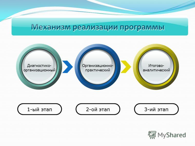1-ый этап 2-ой этап 3-ий этап Диагностико- организационный Организационно- практический Итогово- аналитический Механизм реализации программы
