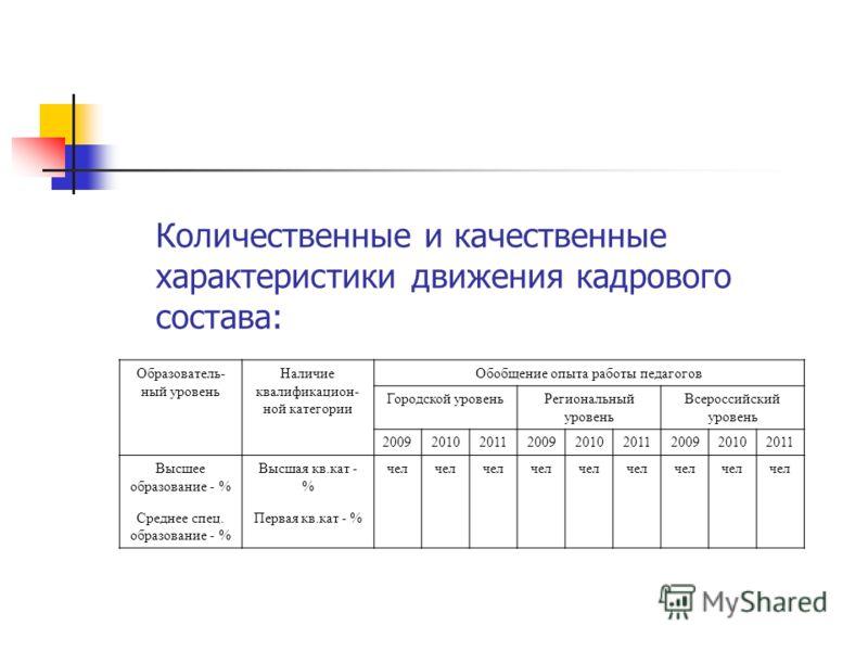 Образователь- ный уровень Наличие квалификацион- ной категории Обобщение опыта работы педагогов Городской уровеньРегиональный уровень Всероссийский уровень 200920102011200920102011200920102011 Высшее образование - % Среднее спец. образование - % Высш