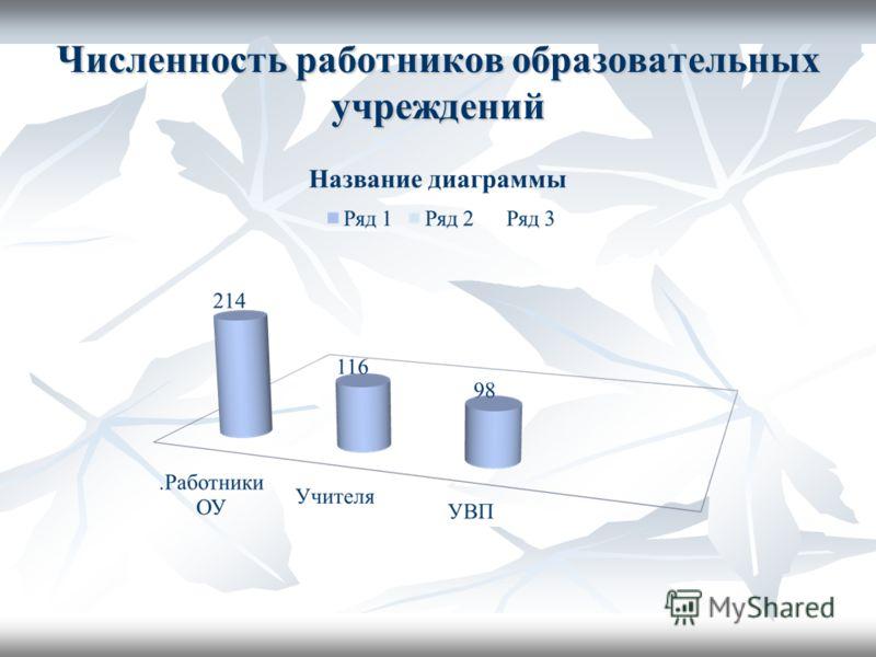 Численность работников образовательных учреждений