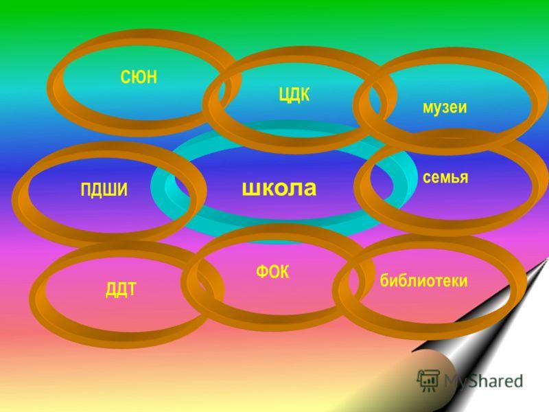 школа ПДШИ ДДТ СЮН ЦДК ФОК библиотеки семья музеи