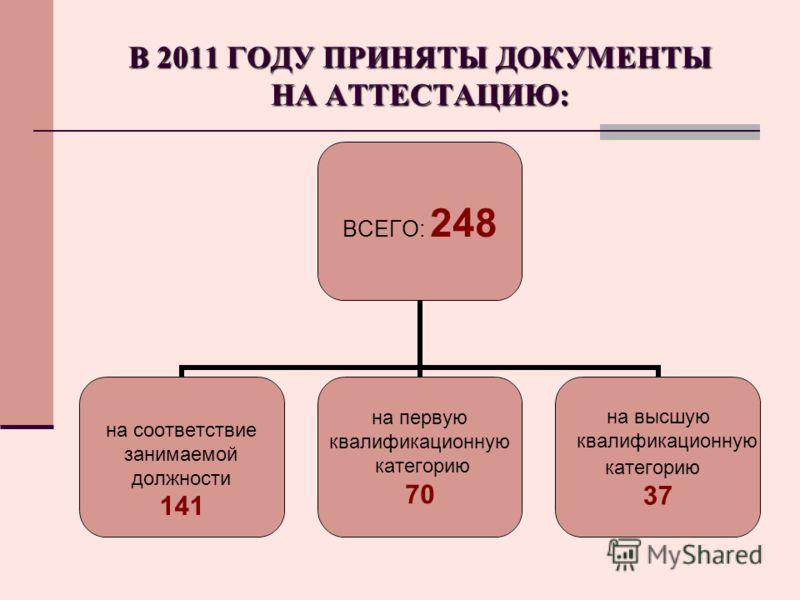 В 2011 ГОДУ ПРИНЯТЫ ДОКУМЕНТЫ НА АТТЕСТАЦИЮ: ВСЕГО: 248 на соответствие занимаемой должности 141 на первую квалификационную категорию 70 на высшую квалификационную категорию 37