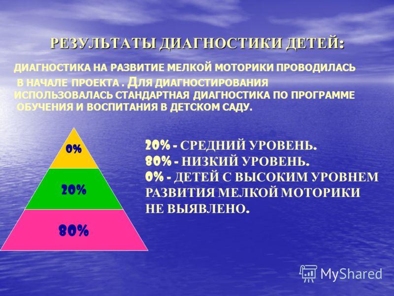 РЕЗУЛЬТАТЫ ДИАГНОСТИКИ ДЕТЕЙ : 0% 20% 80% 20% - СРЕДНИЙ УРОВЕНЬ. 80% - НИЗКИЙ УРОВЕНЬ. 0% - ДЕТЕЙ С ВЫСОКИМ УРОВНЕМ РАЗВИТИЯ МЕЛКОЙ МОТОРИКИ НЕ ВЫЯВЛЕНО. ДИАГНОСТИКА НА РАЗВИТИЕ МЕЛКОЙ МОТОРИКИ ПРОВОДИЛАСЬ В НАЧАЛЕ ПРОЕКТА. Д ЛЯ ДИАГНОСТИРОВАНИЯ ИСПО