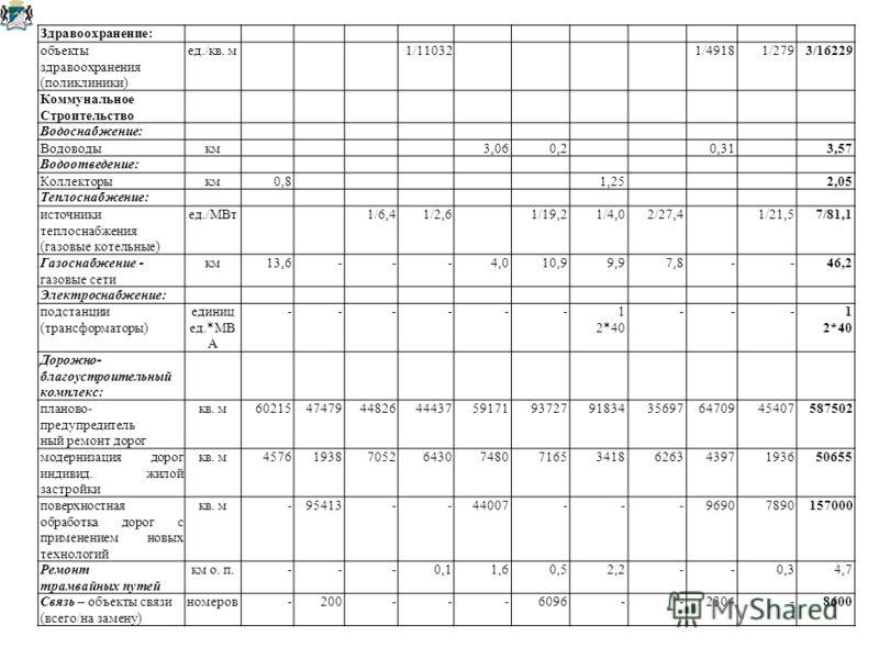 Здравоохранение: объекты здравоохранения (поликлиники) ед./кв. м1/110321/49181/2793/16229 Коммунальное Строительство Водоснабжение: Водоводыкм3,060,20,313,57 Водоотведение: Коллекторыкм0,81,252,05 Теплоснабжение: источники теплоснабжения (газовые кот