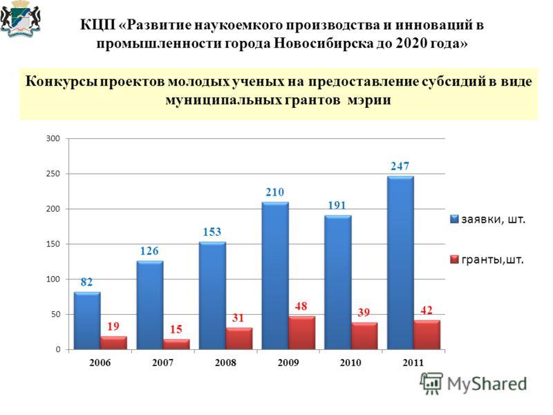 Конкурсы проектов молодых ученых на предоставление субсидий в виде муниципальных грантов мэрии КЦП «Развитие наукоемкого производства и инноваций в промышленности города Новосибирска до 2020 года»