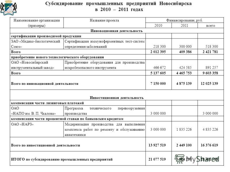 Субсидирование промышленных предприятий Новосибирска в 2010 – 2011 годах Наименование организацииНазвание проектаФинансирование, руб. (примеры)20102011всего Инновационная деятельность сертификация производимой продукции ЗАО «Медико-биологический Союз