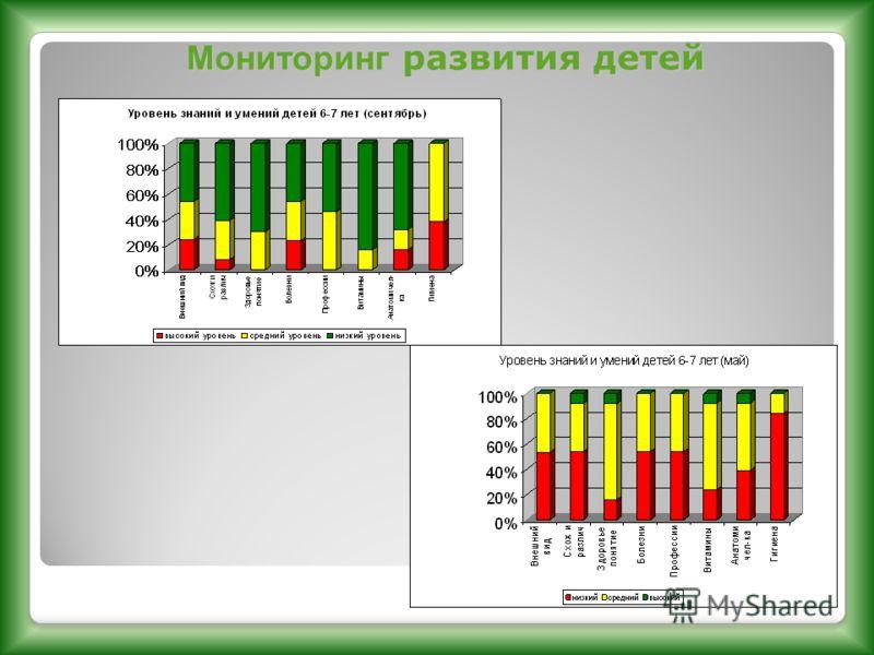 Мониторинг развития детей