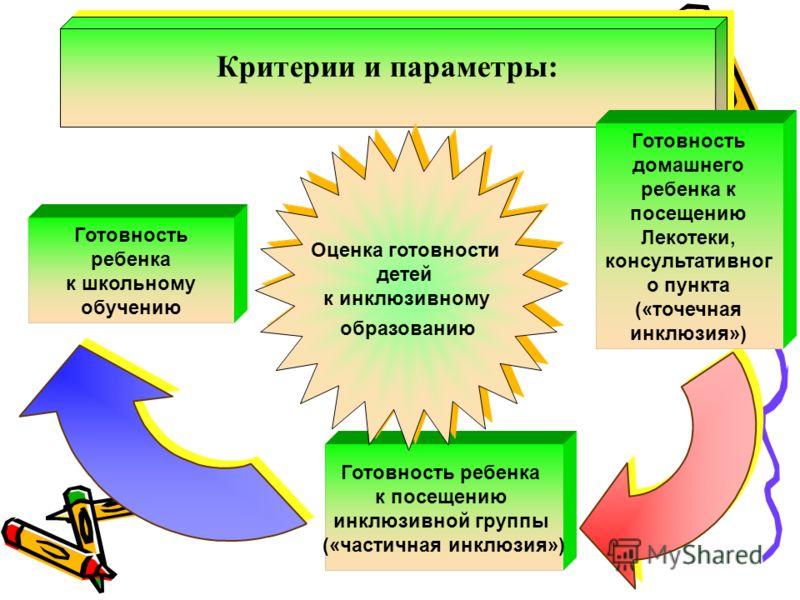 Готовность ребенка к посещению инклюзивной группы («частичная инклюзия») Критерии и параметры: Оценка готовности детей к инклюзивному образованию Оценка готовности детей к инклюзивному образованию Готовность домашнего ребенка к посещению Лекотеки, ко