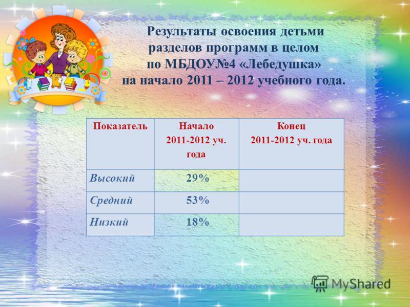 Показатель Начало 2011-2012 уч. года Конец 2011-2012 уч. года Высокий 29% Средний 53% Низкий 18% Результаты освоения детьми разделов программ в целом по МБДОУ4 «Лебедушка» на начало 2011 – 2012 учебного года.