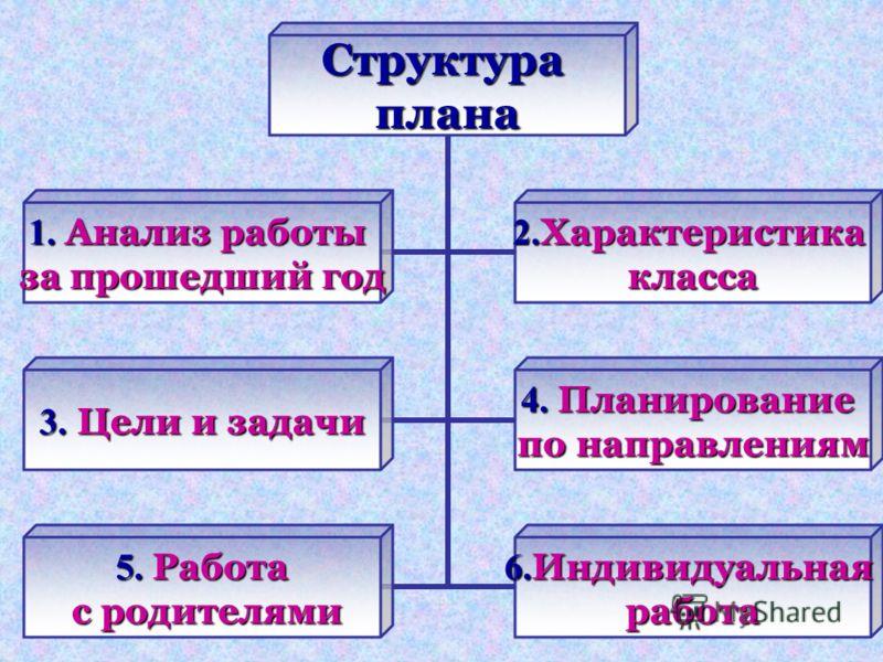 Структураплана 1. Анализ работы за прошедший год 2. Характеристика класса 3. Цели и задачи 4. Планирование по направлениям 5. Работа с родителями с родителями 6. Индивидуальная работа