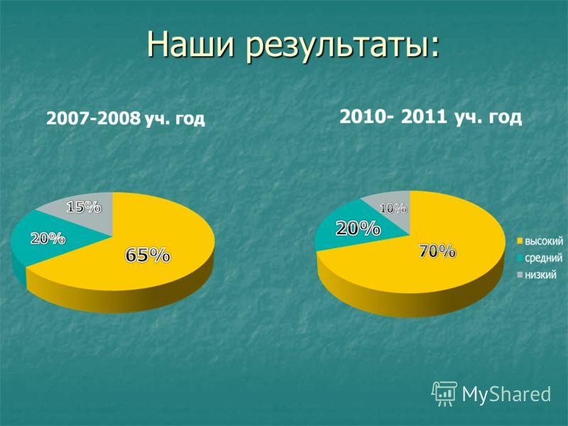 Наши результаты: 2010- 2011 уч. год