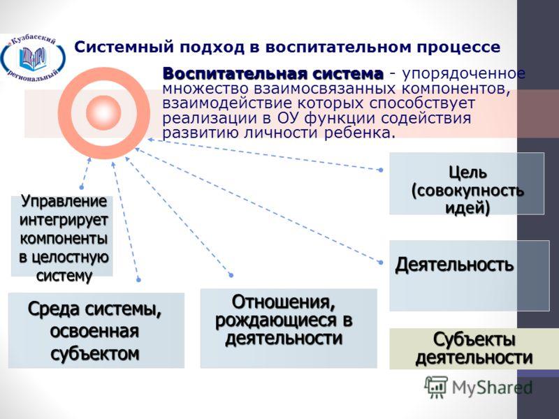 Отношения, рождающиеся в деятельности Управление интегрирует компоненты в целостную систему Цель (совокупность идей) Среда системы, освоенная субъектом Деятельность Воспитательная система - упорядоченное множество взаимосвязанных компонентов, взаимод