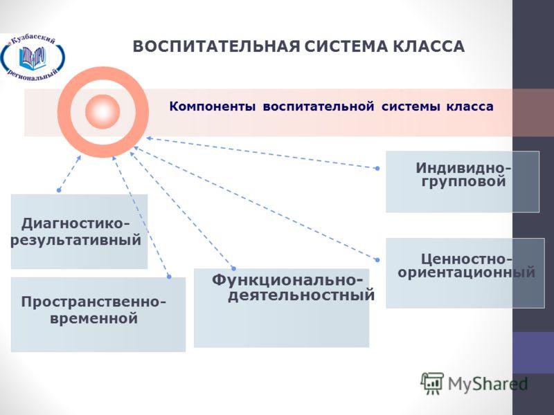 Функционально- деятельностный Индивидно- групповой Пространственно- временной Ценностно- ориентационный Компоненты воспитательной системы класса ВОСПИТАТЕЛЬНАЯ СИСТЕМА КЛАССА Диагностико- результативный
