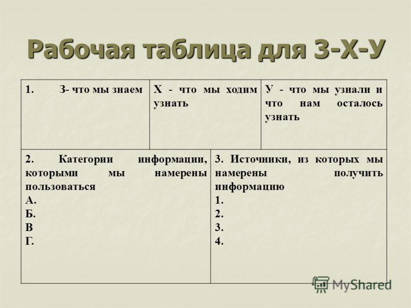 Рабочая таблица для 3-Х-У 1. З- что мы знаемХ - что мы ходим узнать У - что мы узнали и что нам осталось узнать 2. Категории информации, которыми мы намерены пользоваться А. Б. В Г. 3. Источники, из которых мы намерены получить информацию 1. 2. 3. 4.