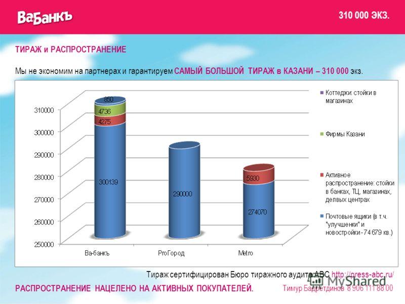 ТИРАЖ и РАСПРОСТРАНЕНИЕ Мы не экономим на партнерах и гарантируем САМЫЙ БОЛЬШОЙ ТИРАЖ в КАЗАНИ – 310 000 экз. Тираж сертифицирован Бюро тиражного аудита АВС http://press-abc.ru/ РАСПРОСТРАНЕНИЕ НАЦЕЛЕНО НА АКТИВНЫХ ПОКУПАТЕЛЕЙ. Тимур Бадретдинов 8 90