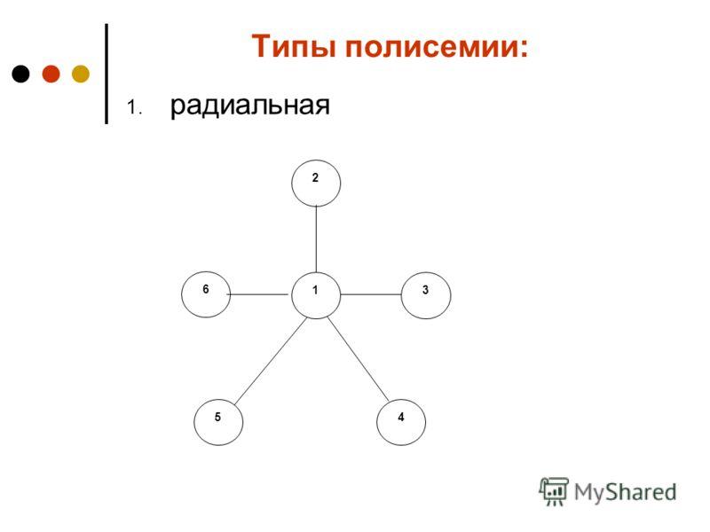 Типы полисемии: 1. радиальная 2 6 31 54